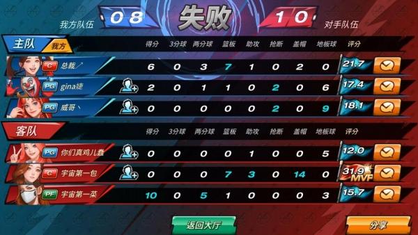 网易电竞NeXT《潮人篮球》9月9日战报:激燃大招连续放