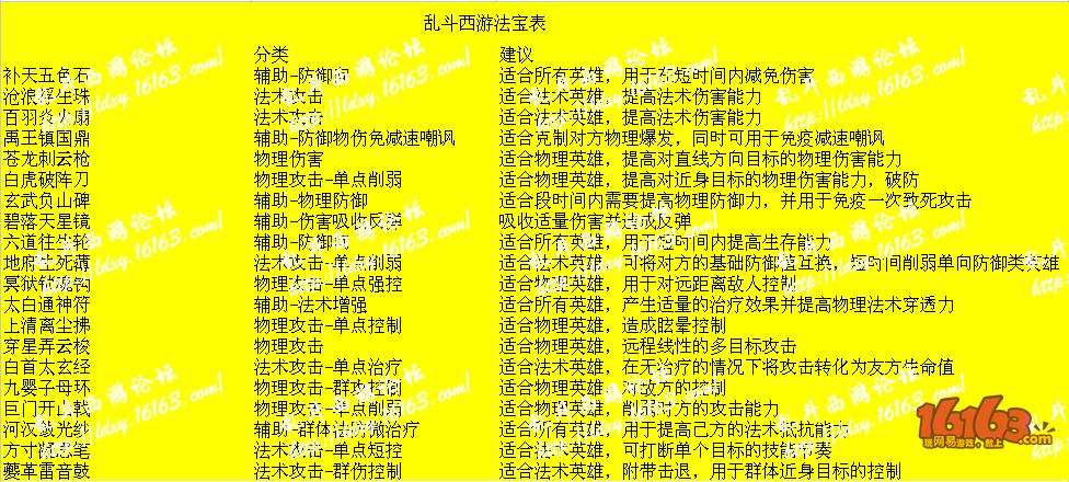 乱斗西游法宝分类及发展建议一览表 不看你就吃亏啦!!!